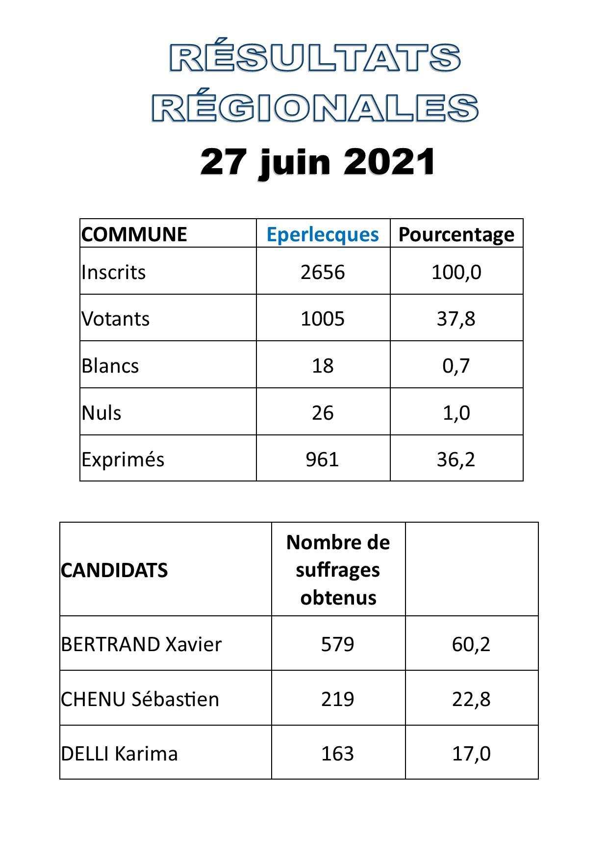 Regionales 27 juin 2021