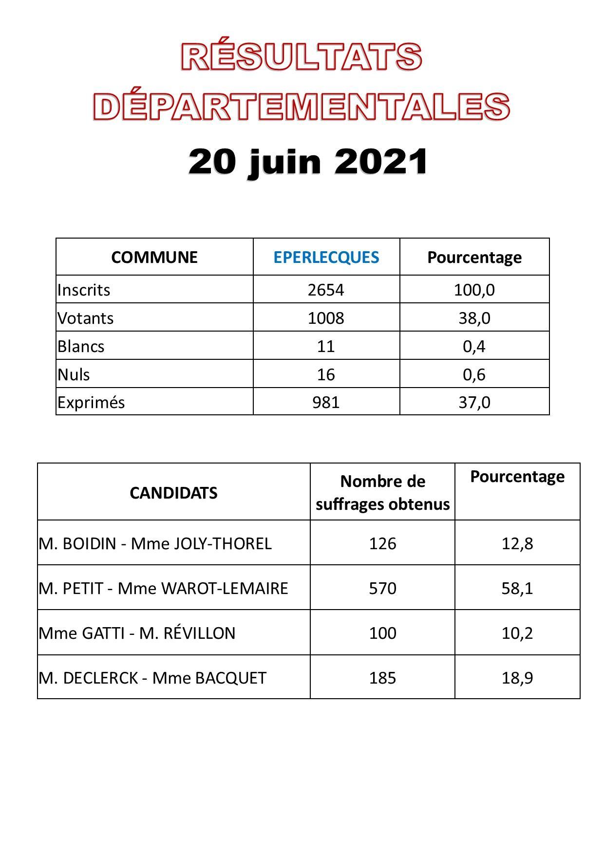 Resultats elections 1